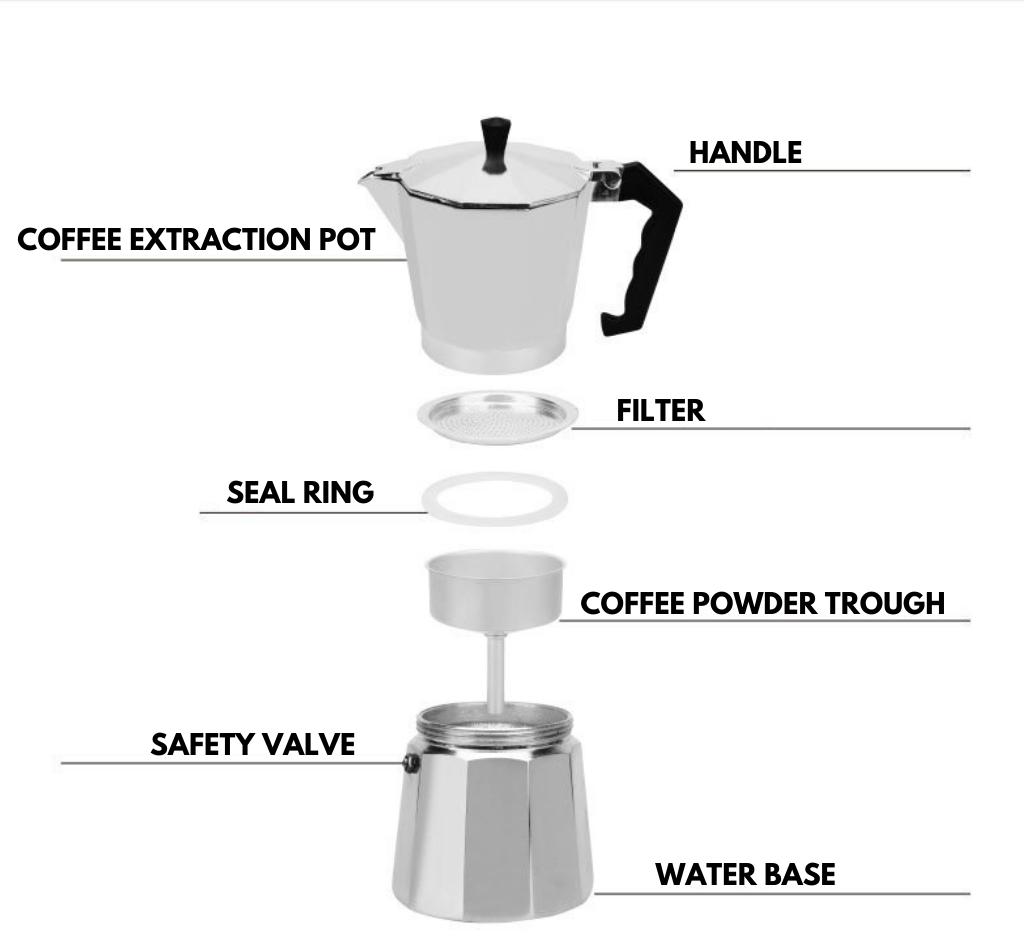 The Anatomy Of A Stove Top Espresso Maker