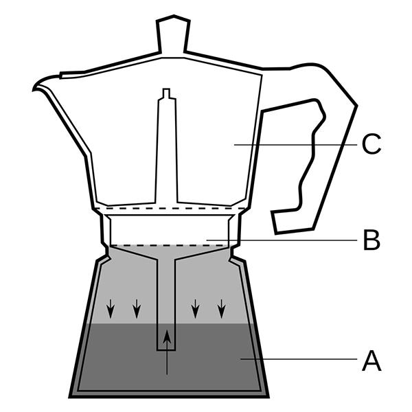 How Does A Moka Pot Work?